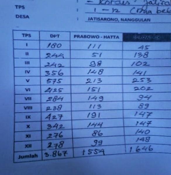 Jokowi unggul di TPS 11 dan 12 Janti Jatisarono Nanggulan