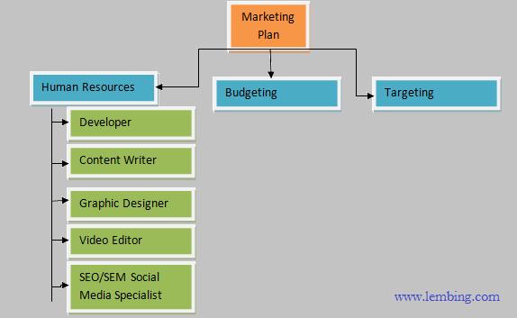 Bagaimana Cara Mempromosikan Produk Perusahaan Secara Online