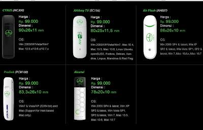 Spesifikasi dan Harga Modem Esia max-d Terbaru 2012