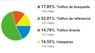 Distribución del tráfico que recibe el blog agamezcm