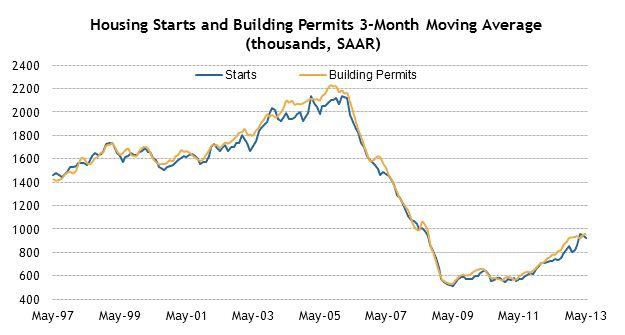 美國 新屋開工 Housing Starts