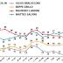 Sondaggio Piepoli sulla fiducia nei leader: Landini supera Salvini