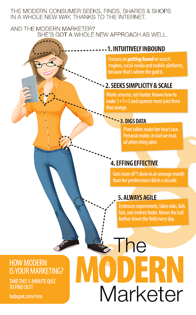 The Modern Marketer - Hubspot