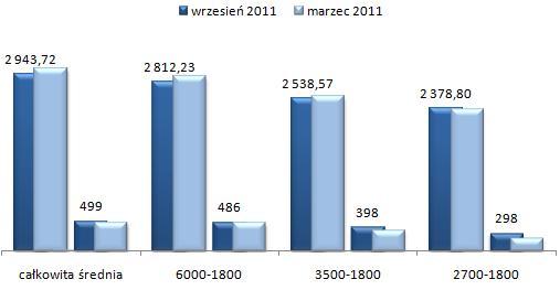 ceny wynajmu mieszkań Praga Południe Warszawa, trzypokojowe