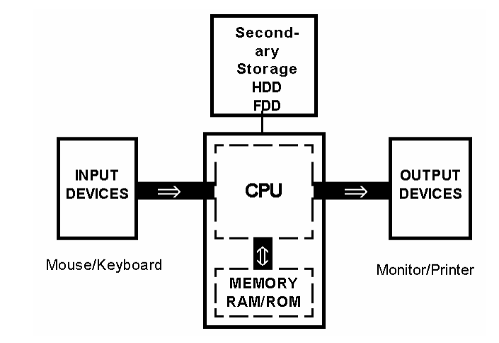 networking directory  hardware