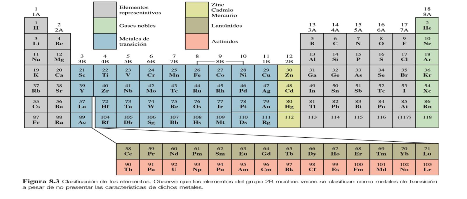 Profesorado de educ secundaria en qumica septiembre 2014 tabla peridica moderna urtaz Image collections