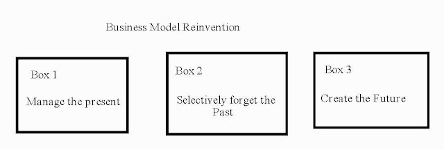 rethinking and reinventing michael porter s five forces model Michael porter's five competitive forces model has been a most influential model  within business schools but has perhaps had less appeal to the practising.
