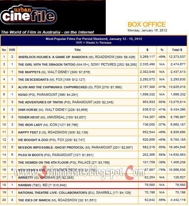 Music movies film news events nanban box office collection nanban movie box office - Box office collection news ...