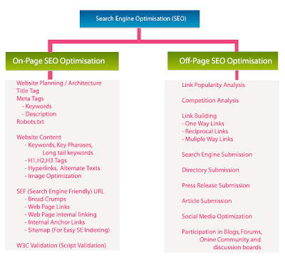 seo, search engine optimization, on-page optimization, off-page optimization, text, website, link building, forum posting,   directory submission, post tittle, ALT tags, meta description, keyword, site map, content,
