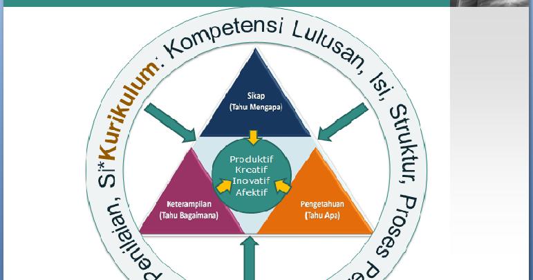 Blog Seputar Matematika Implementasi Kurikulum 2013