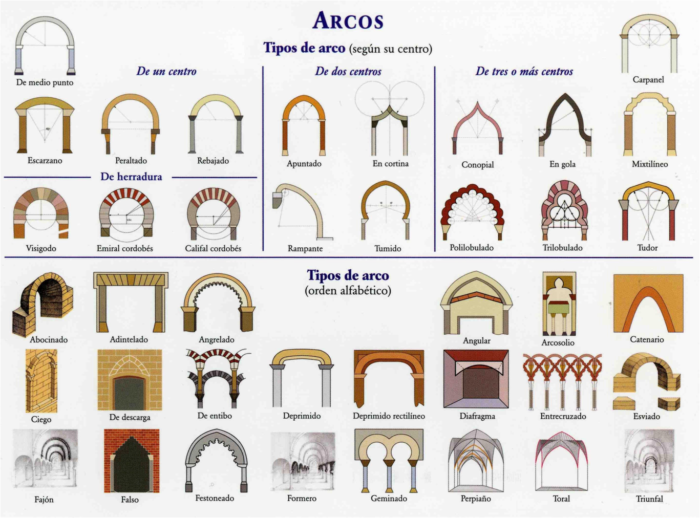 El rinc n del arte elementos arquitect nicos for Arte arquitectura y diseno definicion