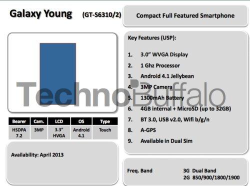 Nuovi smartphone di fascia media bassa con jelly bean da Samsung nel 2013