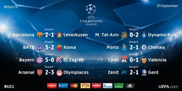 Hasil Lengkap Liga Champions Rabu Dini Hari 30 Sept 2015