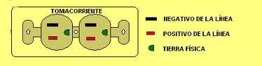 Tomacorriente lineas de fase neutro y tierra