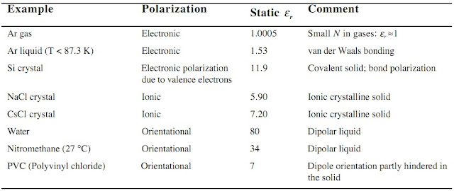 Clausius Mossotti Equation | Static relative Permittivity | Polarization of Dielectric Materials equation 7