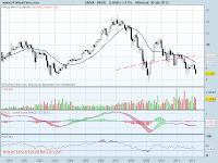 analisis tecnico de-BBVA mensual-a 30 de abril de 2012