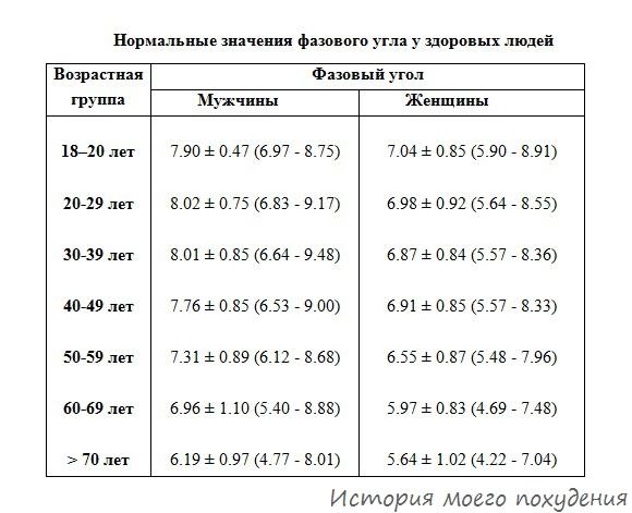 Нормальные значения фазового угла биоимпеданса