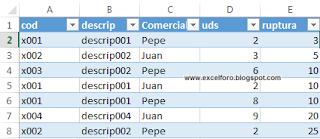 Ocultar elementos sin datos en una Segmentación de datos.