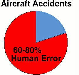 human factors in aviation accidents essay