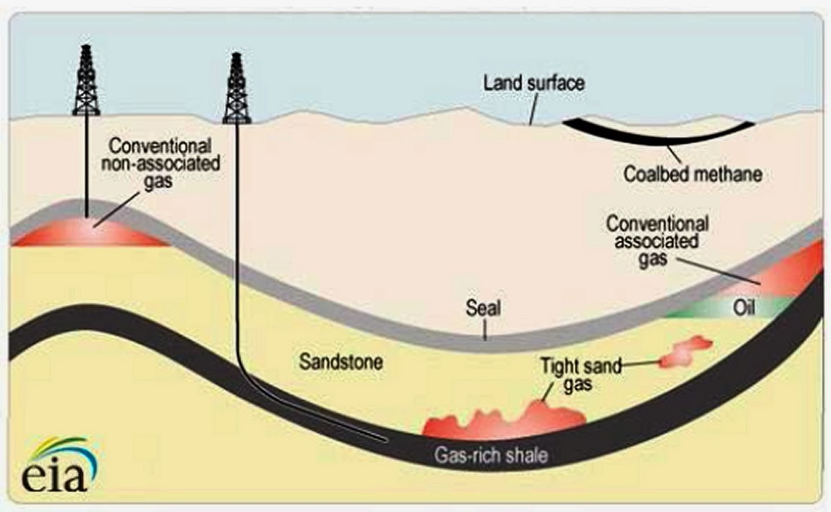 the monterey shales produce oil and gas the franciscan shales northern coastal counties and the chico formation of northern interior counties above