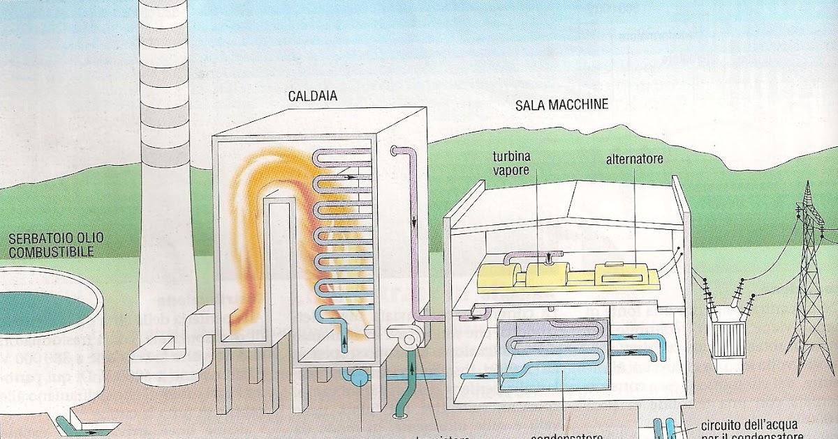 The alla pesca centrali elettriche - Diversi tipi di energia ...