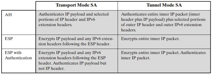 ipsec tunnel and transport modes essay Guide to ipsec vpns table of contents executive summary  52  transport layer vpn protocols  3-3 figure 3-4 sample ah transport mode  packet.