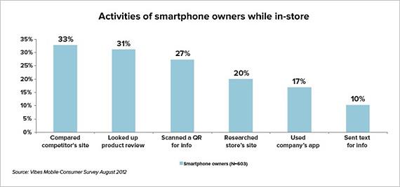 Posesorii smartphones le folosesc pentru a studia produsele pe care vor sa le cumpere
