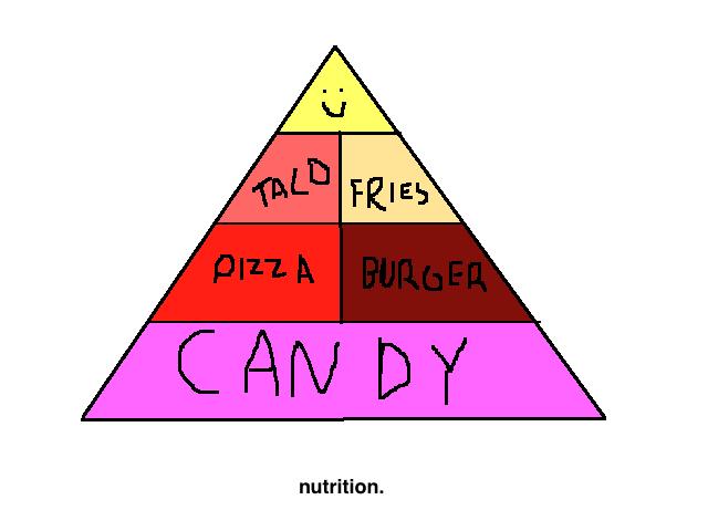 Terrible Ideas I've Had: Apr 3, 2011 Unhealthy Food Pyramid