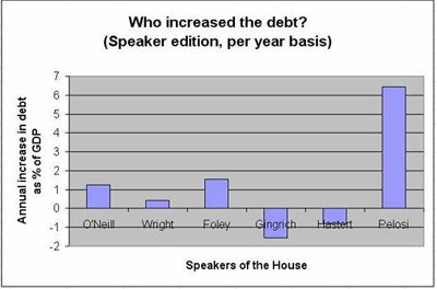 Congressional Debt