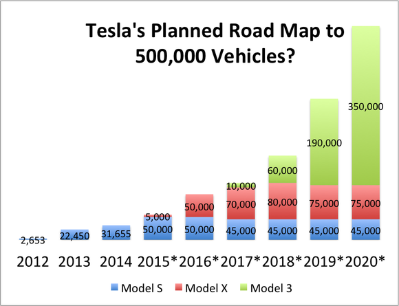 """ Telsa motors road map"""