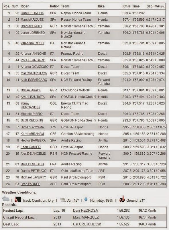 Hasil FP3 MotoGP Brno Ceko 2014
