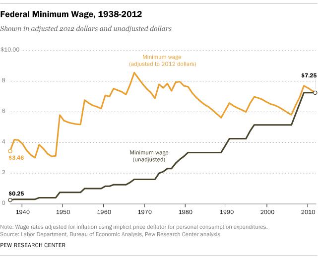 Essay on not raising minimum wage