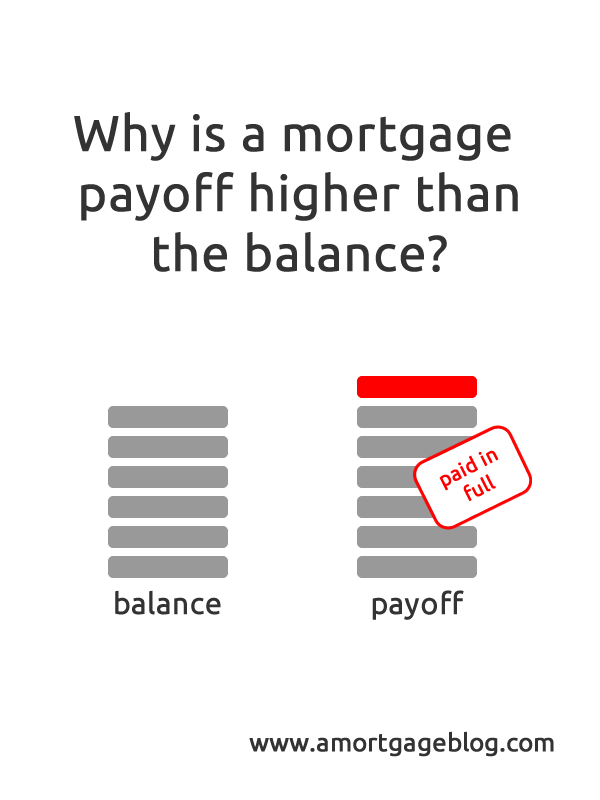 Mortgage payoff balance