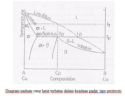 Kopi jati tranformasi fasa setelah reaksi terjadi didapat l dan akhirnya terbentuk fase setelah melampaui garis solidus ccuart Gallery
