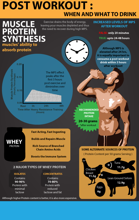 Post workout when and what to drink