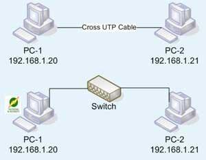 Mieftah diagram atau skema jaringan komputer a sekema jaringan dua komputer ccuart Gallery