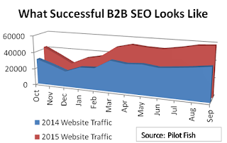 Successful B2B SEO Results