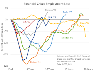 Employment Recovery: Great Recession, Great Depression, and other Financial Crises