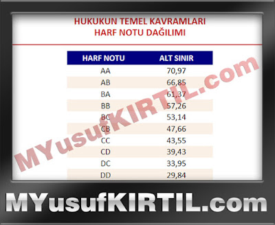 Anadolu Üniversitesi Açıköğretim Fakültesi Hukukun Temel Kavramları Dersi Harf Notu Dağılımı ( 2015 Yılı )