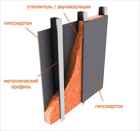 Дизайн перегородка из гипсокартона