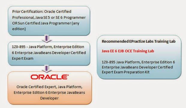 Java Certification: April 2014