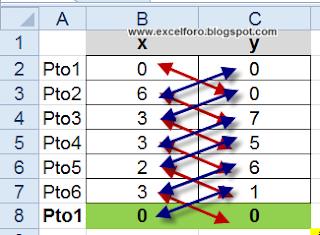 Cálculo en Excel del área de un polígono irregular - producto en cruz -.