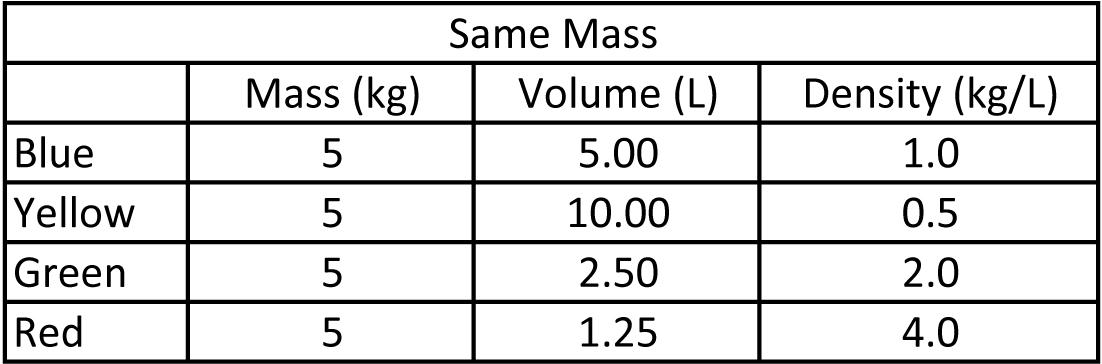 Visualizing Chemistry: Activity 5: Density