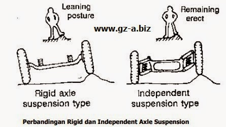 Perbandingan Rigin dan Independent Axle Suspensi