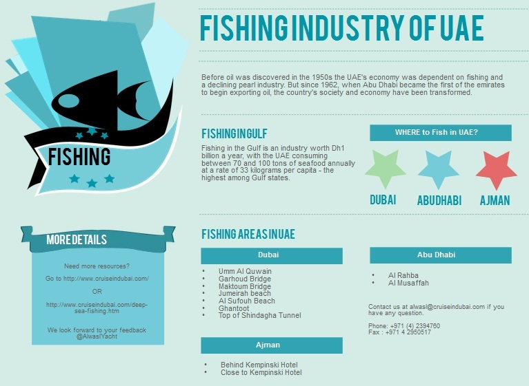 Fishing industry of UAE