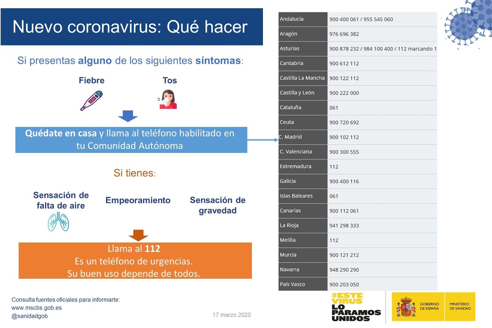 Anuncios Actualización Oficial COVID-19
