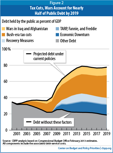 Chart showing Bush tax cuts as largest and most obvious driver of deficits