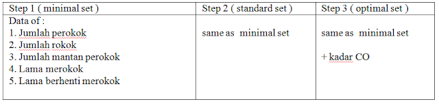 Tabel Standard WHO - Pengukuran merokok sebagai faktor risiko penyakit
