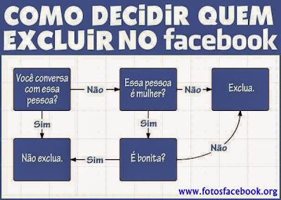Como Decidir Quem Excluir do Facebook