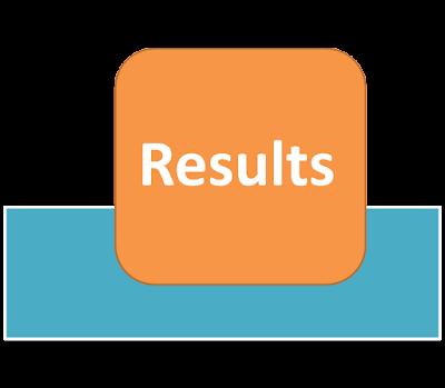 AMU B.S.W Admission Test Result Declared Download 2015